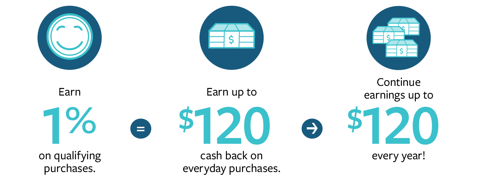 Cashback Rewards Checking